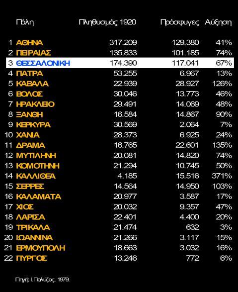 Πληθυσμός Ελληνικών Πόλεων πριν και μετά την Ανταλλαγή Πληθυσμών